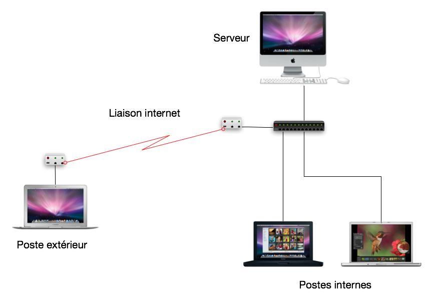 Schéma de connexion à distance