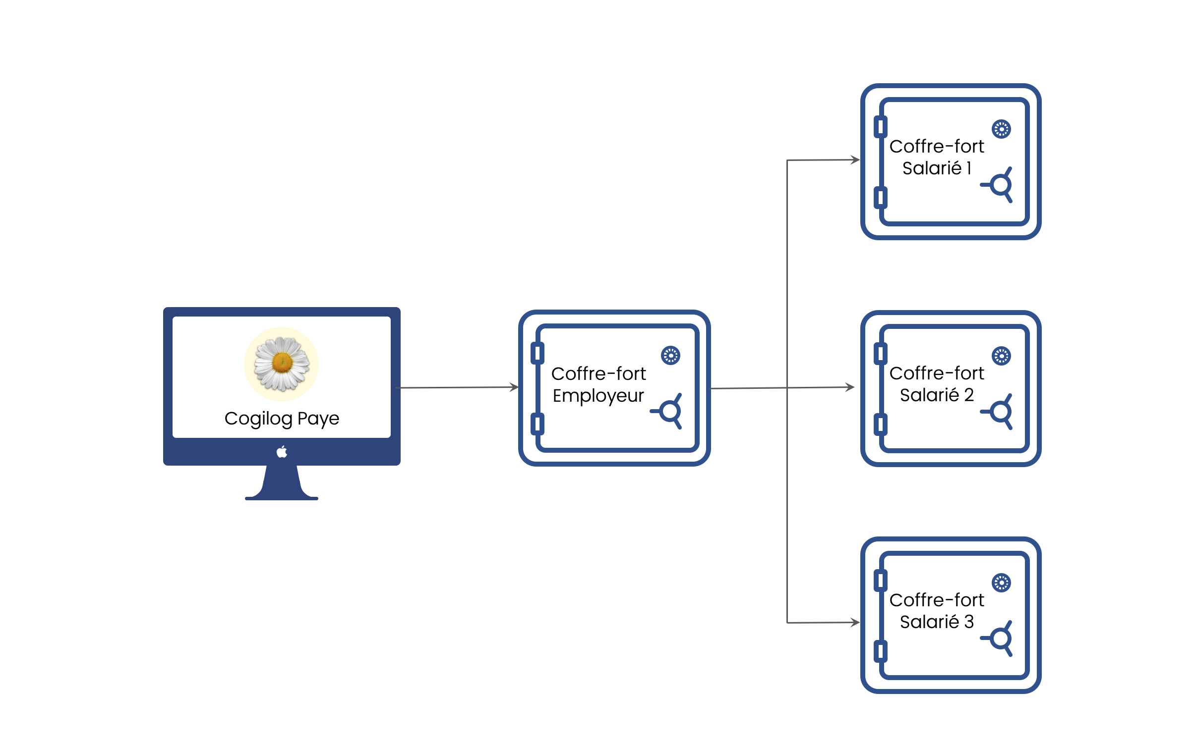 Schéma fonctionnel coffre-fort électronique Cogilog Paye